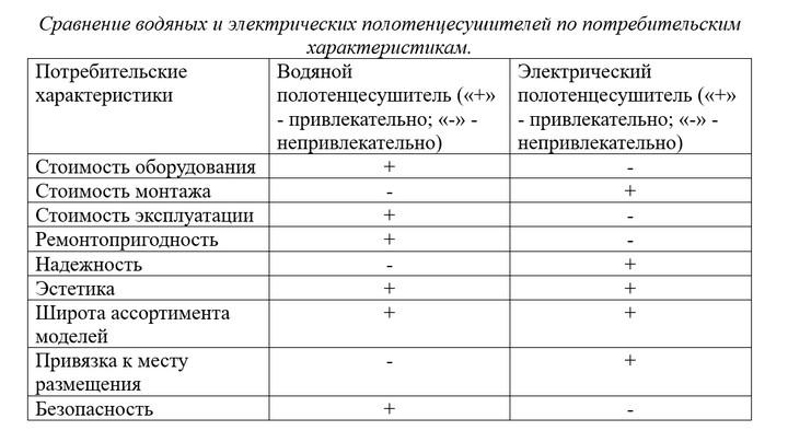 Сравнение водяных и электрических полотенцесушителей по потребительским характеристикам