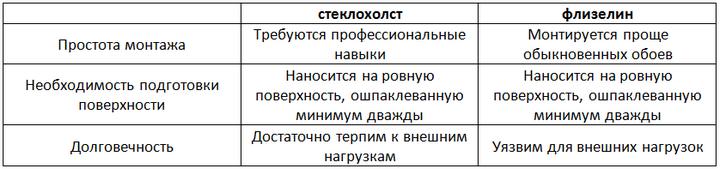 флизелин и стеклохолст таблица