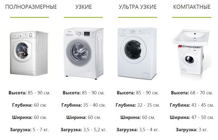 Габариты стиральных машин