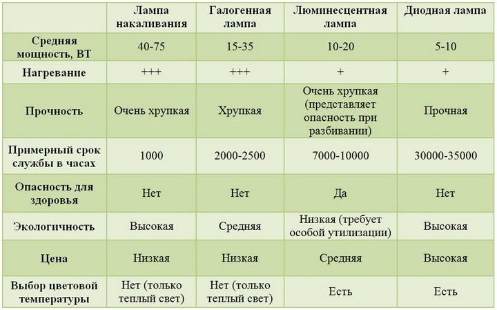 Сравнительная таблица с данными