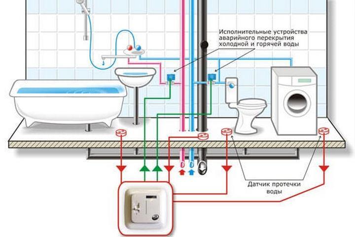 Схема подключения системы от протечек