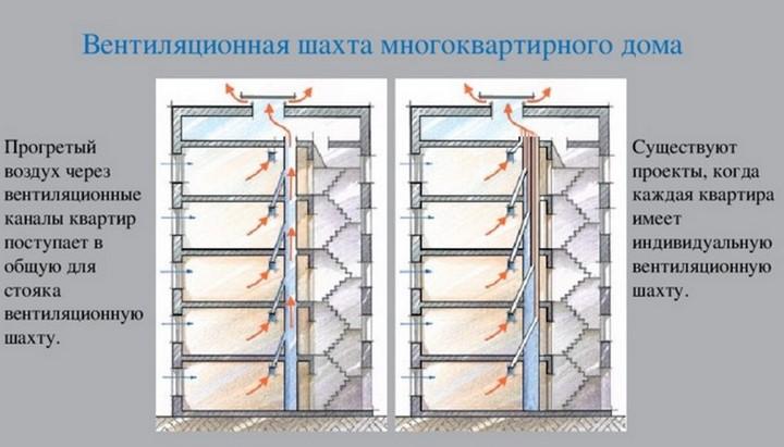 Описание процесса вентиляции в квартирах
