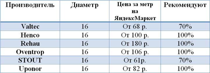 Сравнительные цены на производителей труб (октябрь 2019, Санкт-Петербург)
