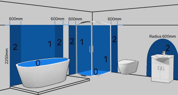 0 — сантехнические резервуары; 1 — зоны, куда попадают брызги; 2 — оптимальная зона для бойлера; остальное окружение серого цвета — зона 3