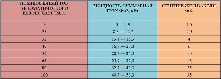 Сводная таблица для выбора сечения кабеля для трехфазной сети
