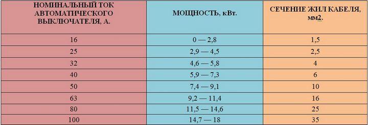 Сводная таблица для выбора сечения кабеля для однофазной сети