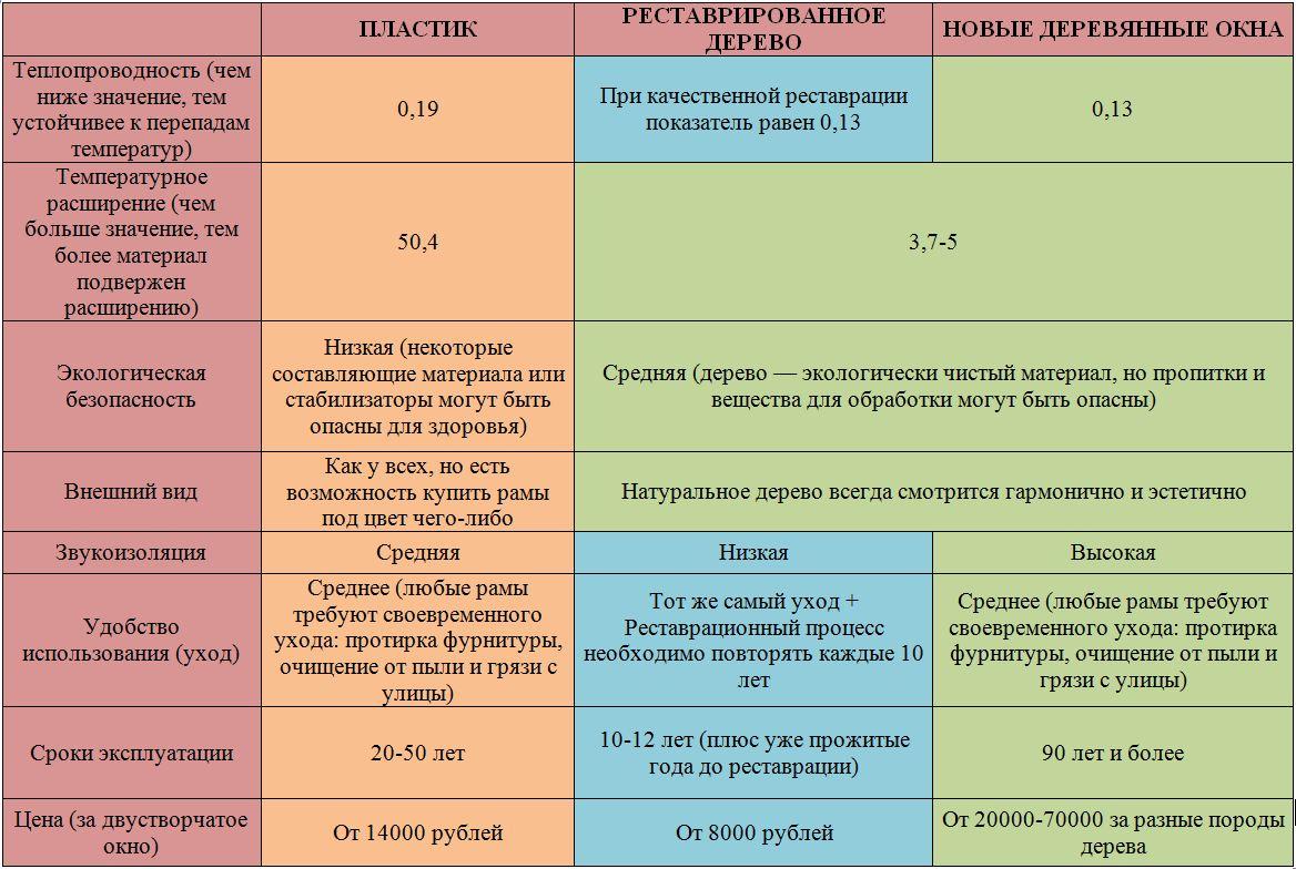 Сравнение по основным критериям