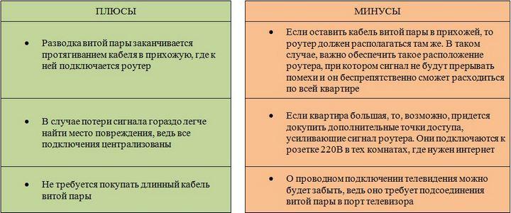 Плюсы и минусы подключения витой пары к роутеру беспроводной сети