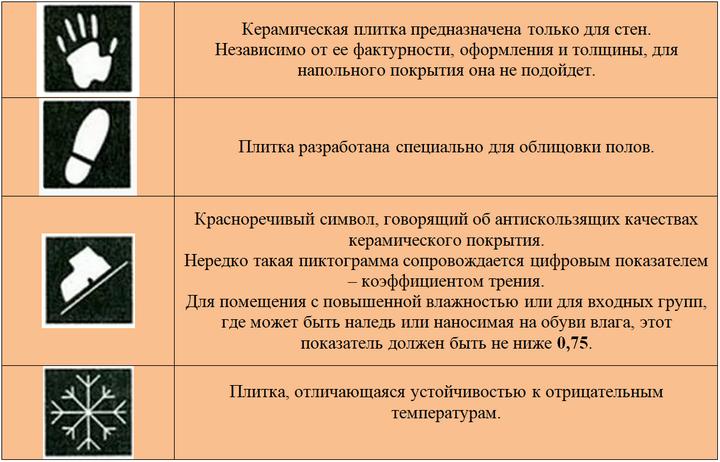 Таблица с условными обозначениями