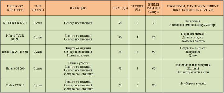 Сравнение моделей в недорогом сегменте