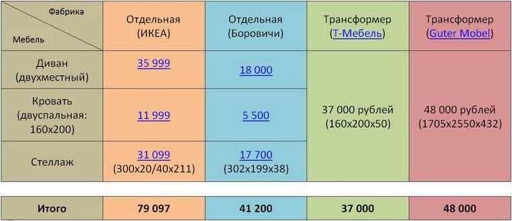 Сравнение цен 4х продавцов мебели