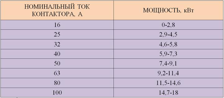 Определение номинального тока контактора