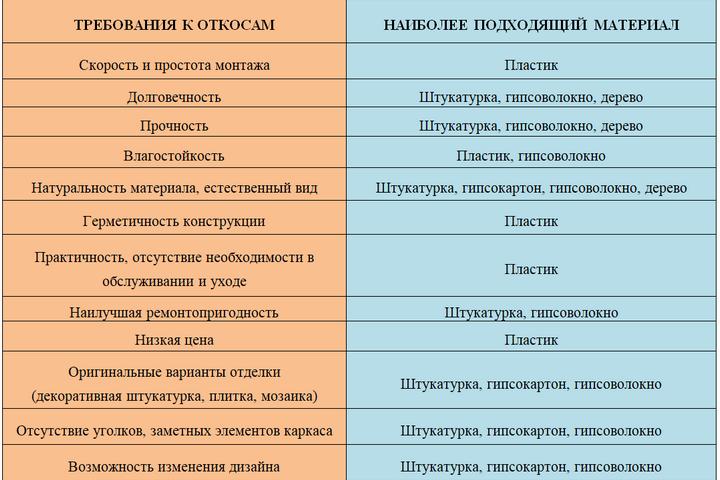 Таблица с требованием и вариантом откосов