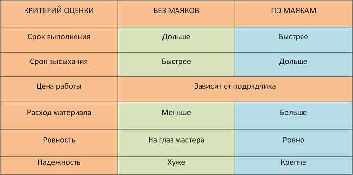 Сравнение методов штукатурки