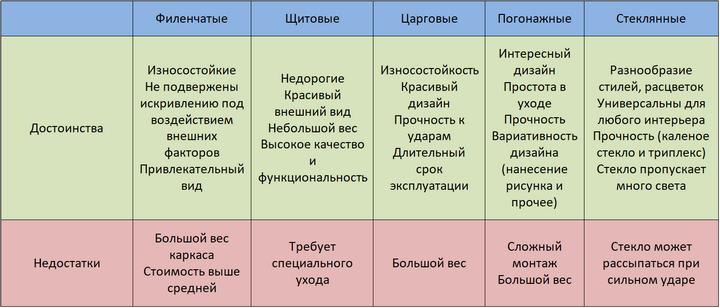 Сводная таблица достоинств и недостатков