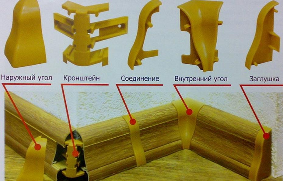 Дополнительные элементы для стыковки пластикового плинтуса