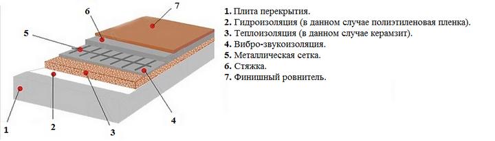 Структура стяжки
