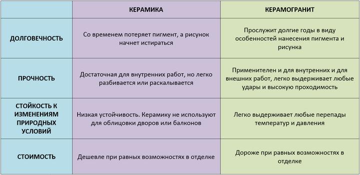 Сравнение керамики и керамогранита