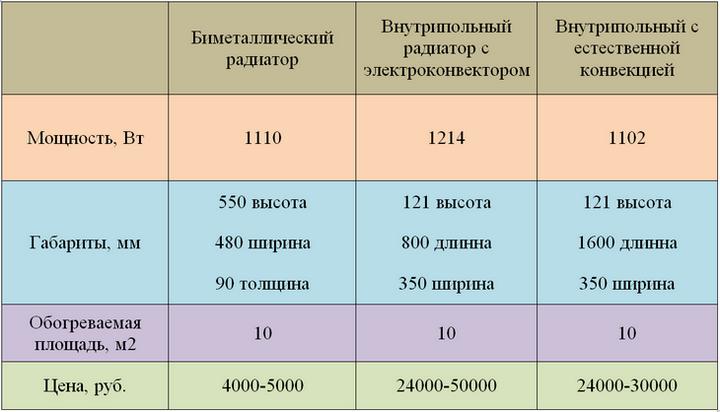 Цены на радиаторы