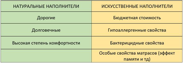 Сравнение наполнителей