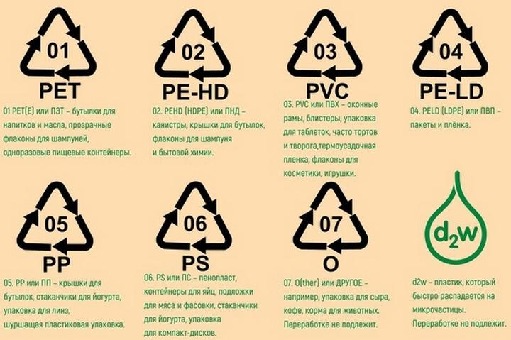 Маркировки пластиковой посуды