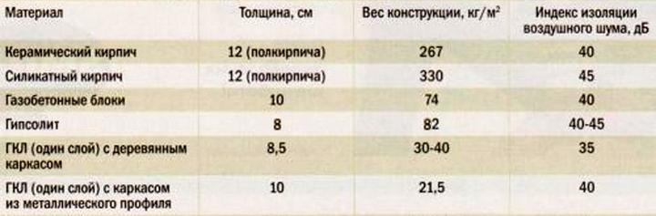 Сравнительная таблица материалов перегородок