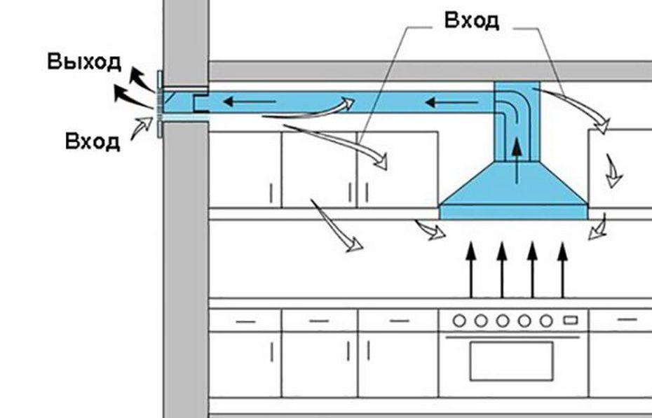 Схема воздуховода в кухне с вытяжкой