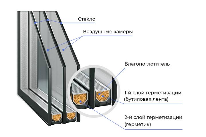 Камеры и конструкция окна