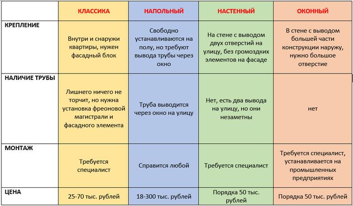 Сравнение разных моделей кондиционеров