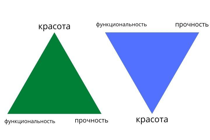 Принцип треугольника или пирамида ремонта