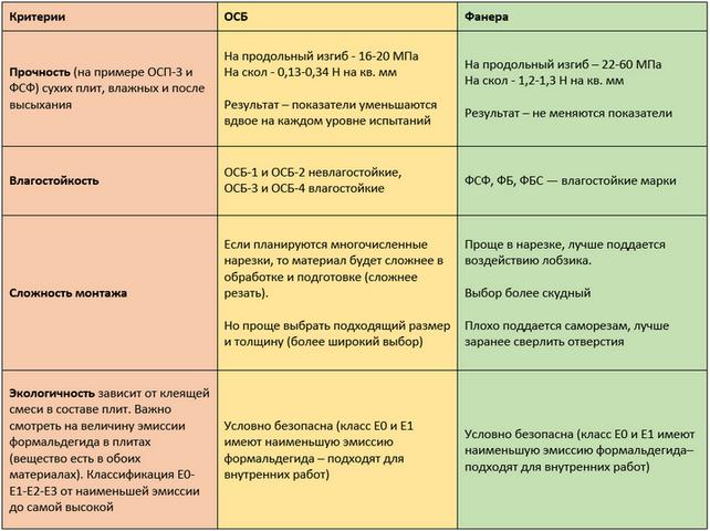 Сравнение материалов по 4м критериям